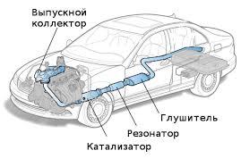 Система выпуска отработавших газов: устройство и принцип работы